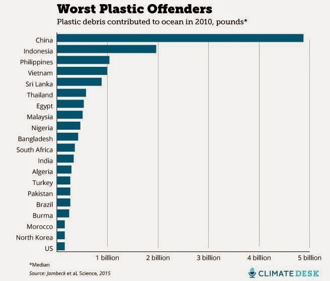 Ocean Plastic by Country